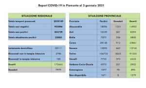 dati covid 03 gen