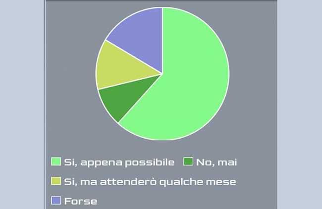 sondaggio covid