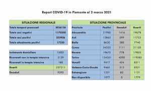 dati covid 02 mar2