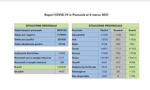 dati covid 04 mar