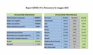 dati covid 06 mag