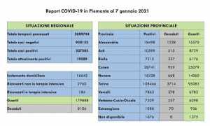 dati covid 07 gen