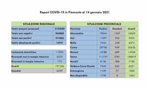 dati covid 14 gen