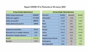 dati covid 24 mar